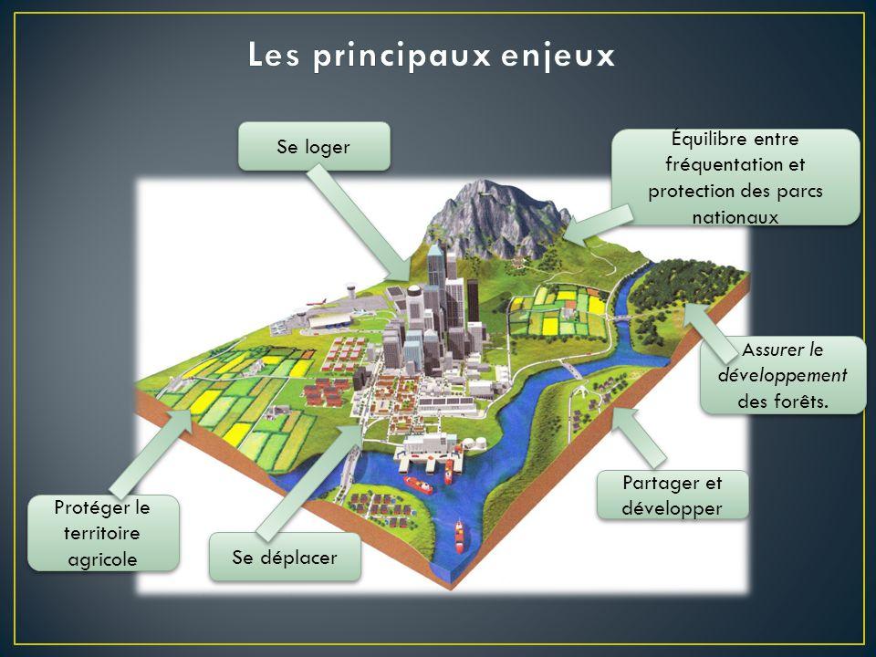 Se loger Protéger le territoire agricole Se déplacer Partager et développer Assurer le développement des forêts.