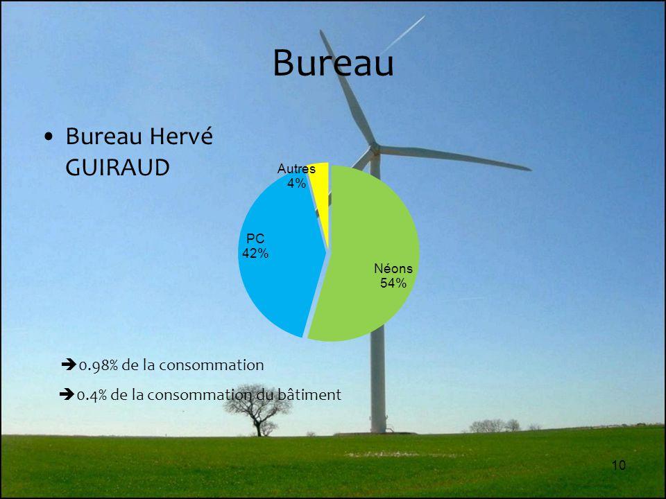 10 Bureau Bureau Hervé GUIRAUD  0.98% de la consommation  0.4% de la consommation du bâtiment