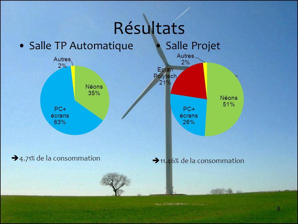 8 Résultats Salle TP AutomatiqueSalle Projet  4.71% de la consommation  11.46% de la consommation