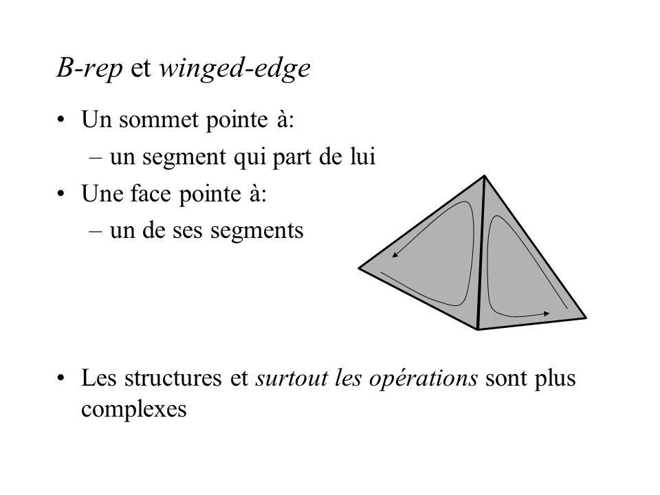 B-rep et winged-edge Un sommet pointe à: –un segment qui part de lui Une face pointe à: –un de ses segments Les structures et surtout les opérations s