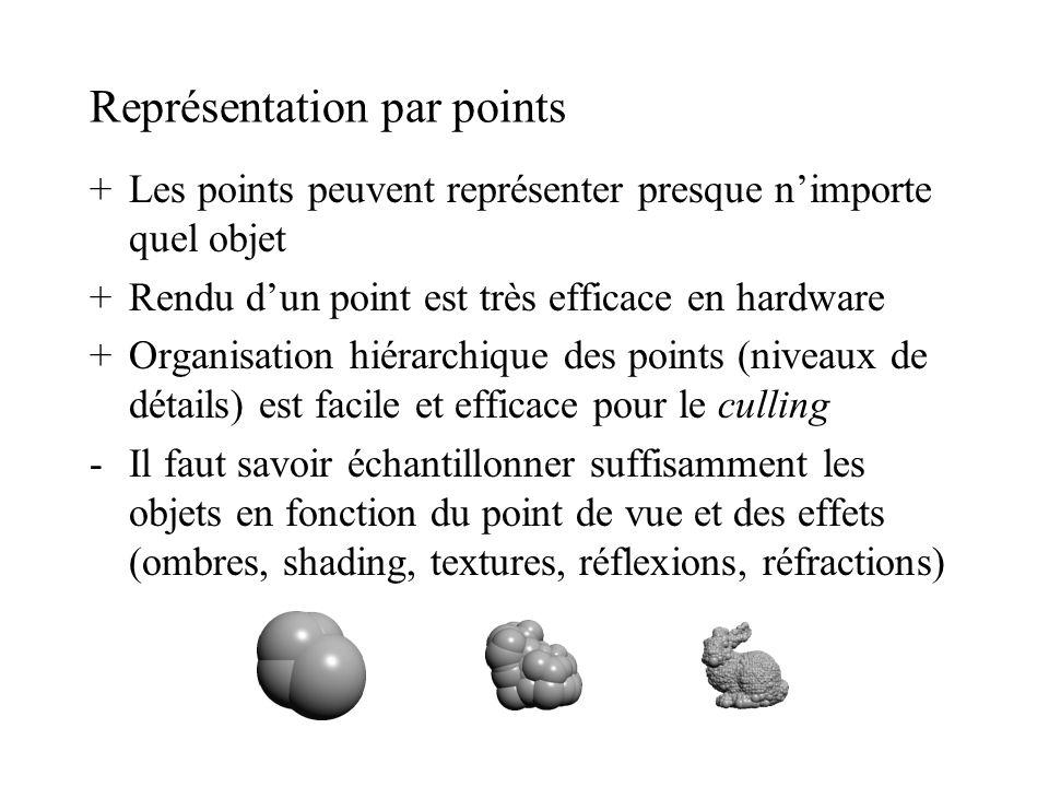Représentation par points +Les points peuvent représenter presque n'importe quel objet +Rendu d'un point est très efficace en hardware +Organisation h