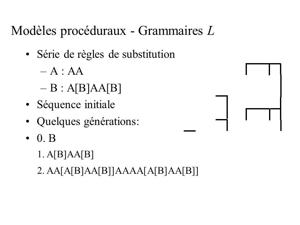 Modèles procéduraux - Grammaires L Série de règles de substitution –A : AA –B : A[B]AA[B] Séquence initiale Quelques générations: 0. B 1. A[B]AA[B] 2.