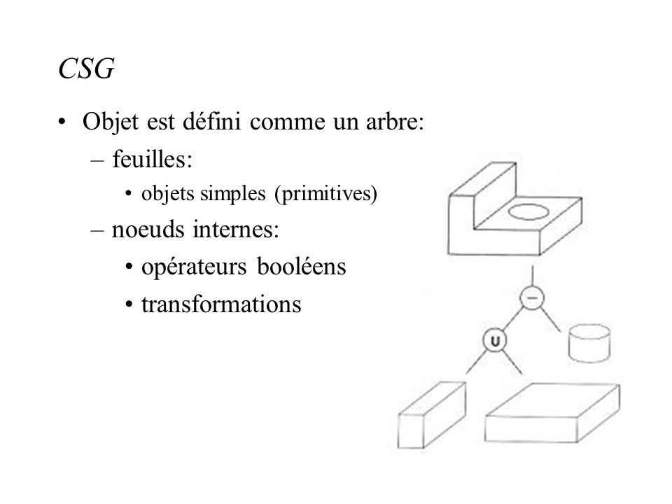 CSG Objet est défini comme un arbre: –feuilles: objets simples (primitives) –noeuds internes: opérateurs booléens transformations