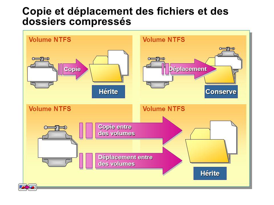Volume NTFSConserve Hérite Hérite Copie et déplacement des fichiers et des dossiers compressés CopieCopieDéplacementDéplacement Déplacement entre des