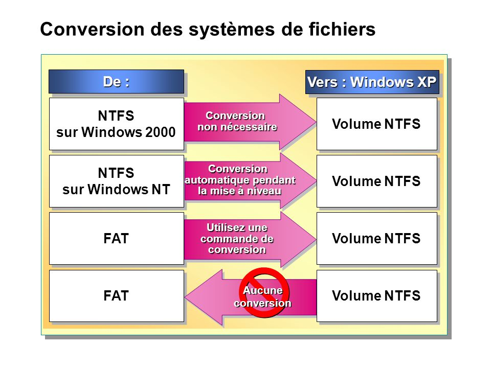 Conversion des systèmes de fichiers Vers : Windows XP NTFS sur Windows 2000 NTFS sur Windows NT FAT Conversion non nécessaire Conversion automatique p
