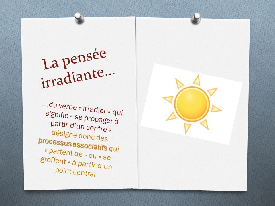 La pensée irradiante… processus associatifs …du verbe « irradier » qui signifie « se propager à partir d'un centre » désigne donc des processus associ