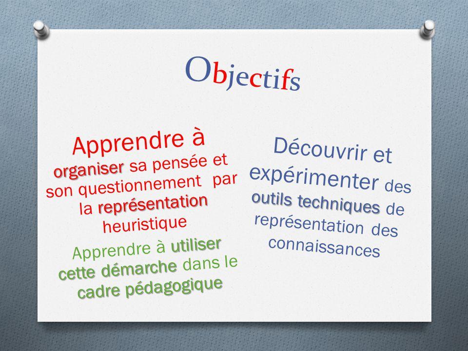 O bjectifs organiser représentation Apprendre à organiser sa pensée et son questionnement par la représentation heuristique utiliser cette démarche ca