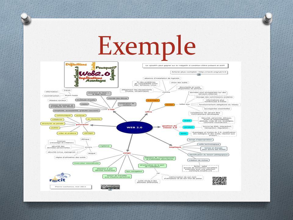 Séance 1 Définition de la carte heuristique et de son objectif Lecture et analyse d'un exemple de carte Construction d'une carte sur un sujet commun : les espaces du lycée Comparaison des cartes et mise en valeur des modes de pensée individuels