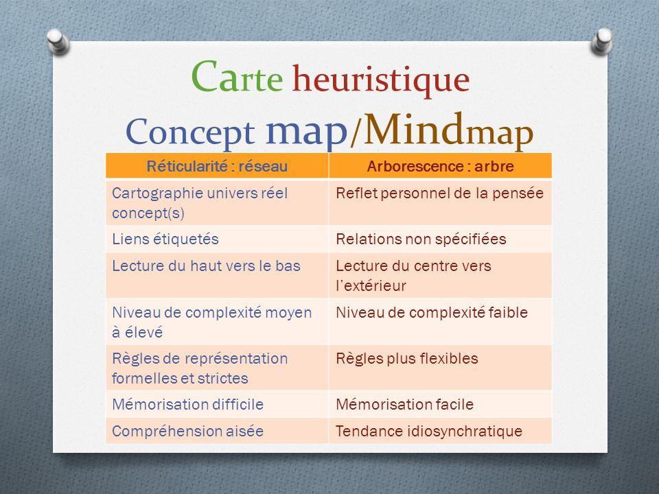 Ca rte heuristique Concept map / Mind map Réticularité : réseauArborescence : arbre Cartographie univers réel concept(s) Reflet personnel de la pensée
