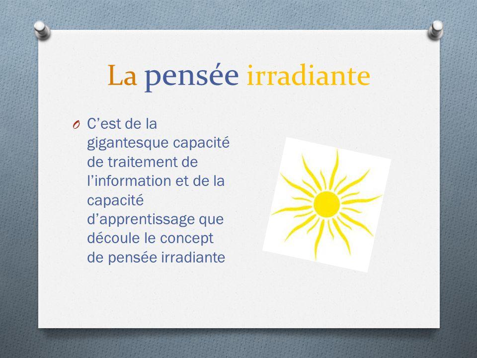 La pensée irradiante… processus associatifs …du verbe « irradier » qui signifie « se propager à partir d'un centre » désigne donc des processus associatifs qui « partent de » ou « se greffent » à partir d'un point central