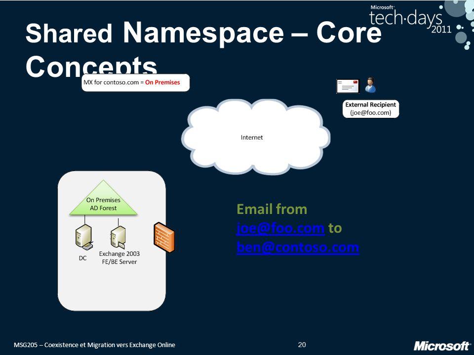 MSG205 – Coexistence et Migration vers Exchange Online 20 Shared Namespace – Core Concepts Email from joe@foo.com to ben@contoso.com joe@foo.com ben@contoso.com