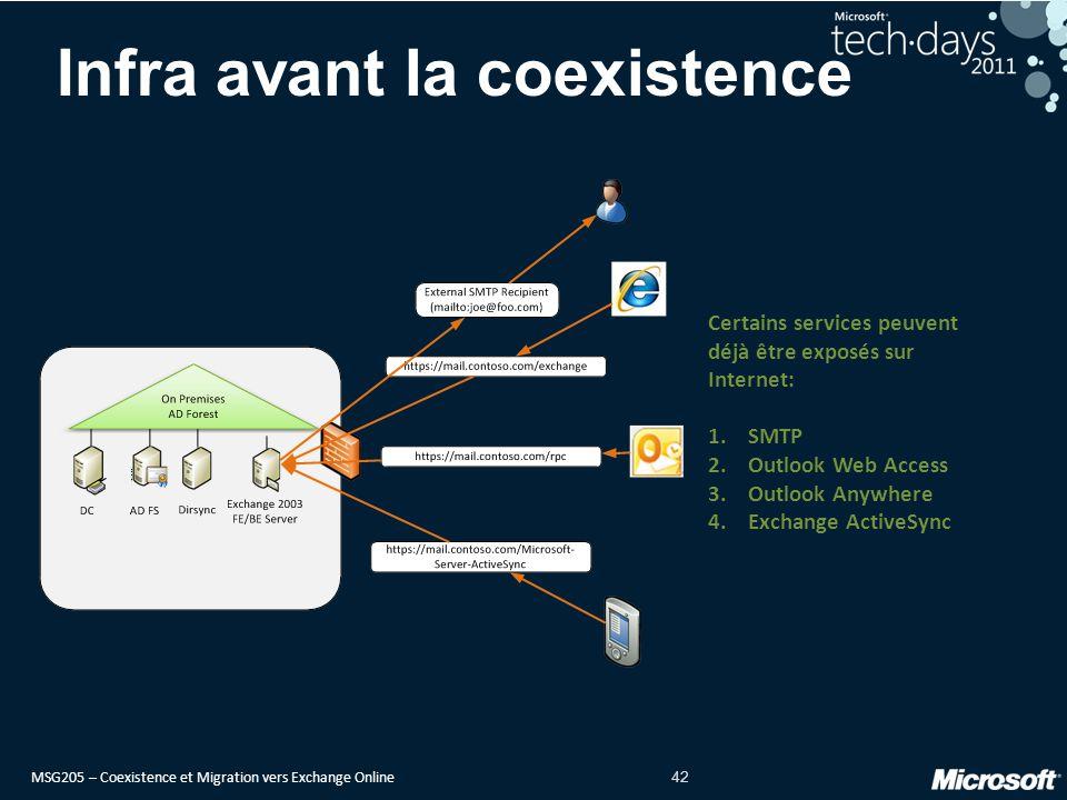 MSG205 – Coexistence et Migration vers Exchange Online 42 Infra avant la coexistence Certains services peuvent déjà être exposés sur Internet: 1.SMTP 2.Outlook Web Access 3.Outlook Anywhere 4.Exchange ActiveSync