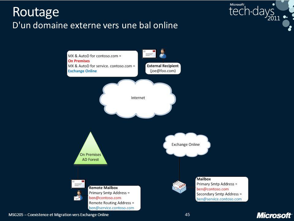 MSG205 – Coexistence et Migration vers Exchange Online 45 Routage D un domaine externe vers une bal online