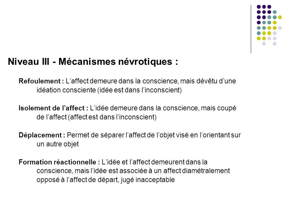 Niveau III - Mécanismes névrotiques : Refoulement : L'affect demeure dans la conscience, mais dévêtu d'une idéation consciente (idée est dans l'incons