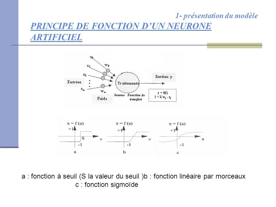 1- présentation du modèle PRINCIPE DE FONCTION D'UN NEURONE ARTIFICIEL a : fonction à seuil (S la valeur du seuil )b : fonction linéaire par morceaux