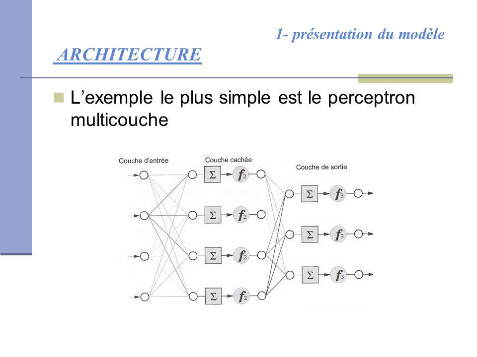 1- présentation du modèle ARCHITECTURE L'exemple le plus simple est le perceptron multicouche