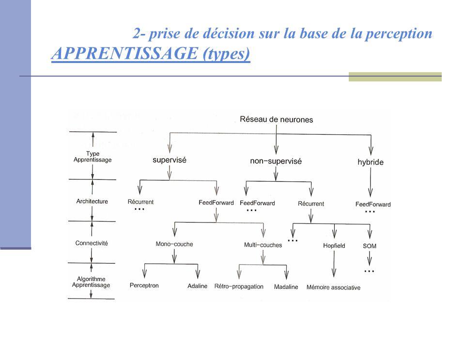 2- prise de décision sur la base de la perception APPRENTISSAGE (types)