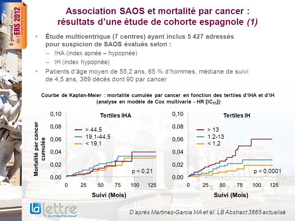 Association SAOS et mortalité par cancer : résultats d'une étude de cohorte espagnole (1) Étude multicentrique (7 centres) ayant inclus 5 427 adressés pour suspicion de SAOS évalués selon : –IHA (index apnée – hypopnée) –IH (index hypopnée) Patients d'âge moyen de 55,2 ans, 65 % d'hommes, médiane de suivi de 4,5 ans, 369 décès dont 90 par cancer D'après Martinez-Garcia MA et al.