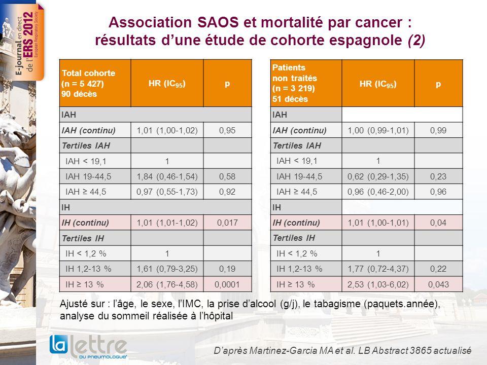 Association SAOS et mortalité par cancer : résultats d'une étude de cohorte espagnole (3) ➔ La mesure de la sévérité du SAOS mesurée par l'IH (mais non pour l'IAH) est associée à une augmentation de la mortalité par cancer ➔ Cette association est plus marquée chez les hommes et les sujets jeunes D'après Martinez-Garcia MA et al.