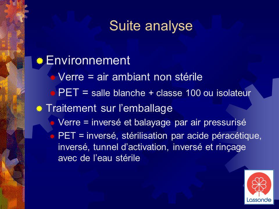 Suite analyse  Environnement  Verre = air ambiant non stérile  PET = salle blanche + classe 100 ou isolateur  Traitement sur l'emballage  Verre = inversé et balayage par air pressurisé  PET = inversé, stérilisation par acide péracétique, inversé, tunnel d'activation, inversé et rinçage avec de l'eau stérile