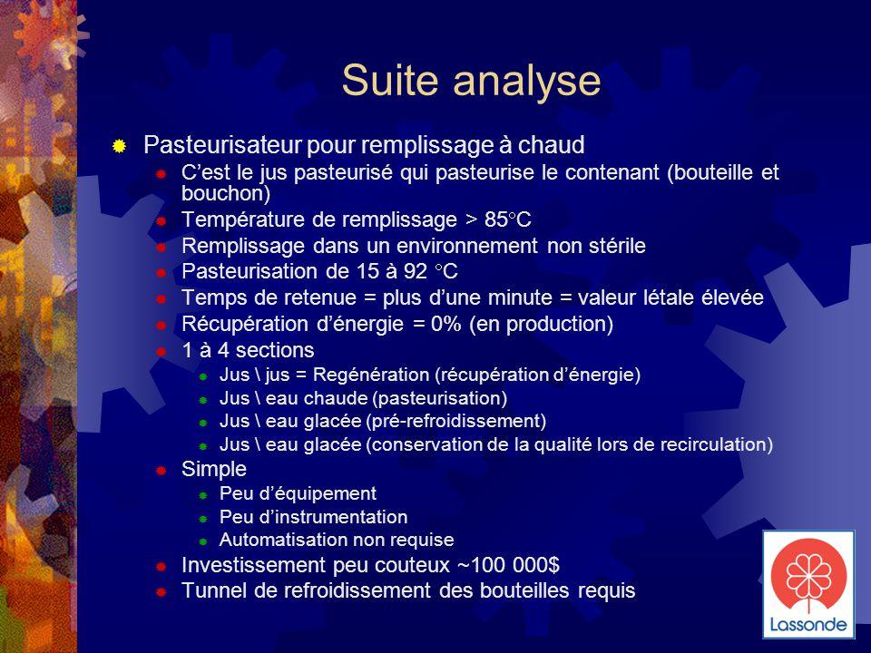 Suite analyse  Pasteurisateur pour remplissage à chaud  C'est le jus pasteurisé qui pasteurise le contenant (bouteille et bouchon)  Température de remplissage > 85  C  Remplissage dans un environnement non stérile  Pasteurisation de 15 à 92  C  Temps de retenue = plus d'une minute = valeur létale élevée  Récupération d'énergie = 0% (en production)  1 à 4 sections  Jus \ jus = Regénération (récupération d'énergie)  Jus \ eau chaude (pasteurisation)  Jus \ eau glacée (pré-refroidissement)  Jus \ eau glacée (conservation de la qualité lors de recirculation)  Simple  Peu d'équipement  Peu d'instrumentation  Automatisation non requise  Investissement peu couteux ~100 000$  Tunnel de refroidissement des bouteilles requis