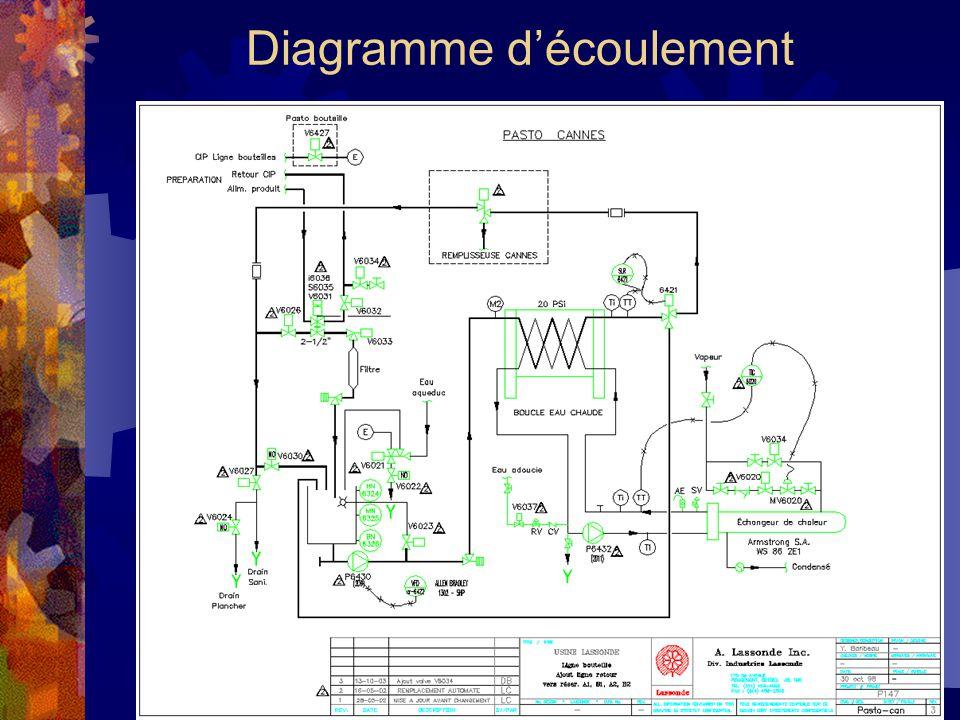 Diagramme d'écoulement
