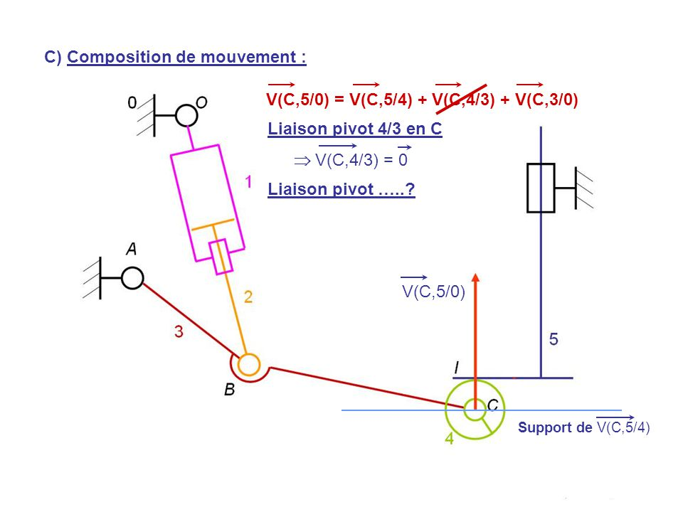 V(H,5/0) V(C,5/0) Support de V(C,5/4) Liaison pivot 4/3 en C  V(C,4/3) = 0 Liaison pivot …..? V(C,5/0) = V(C,5/4) + V(C,4/3) + V(C,3/0) C) Compositio