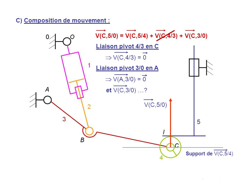 V(H,5/0) V(C,5/0) Support de V(C,5/4) Liaison pivot 4/3 en C  V(C,4/3) = 0 Liaison pivot 3/0 en A  V(A,3/0) = 0 V(C,5/0) = V(C,5/4) + V(C,4/3) + V(C,3/0) et V(C,3/0) ….