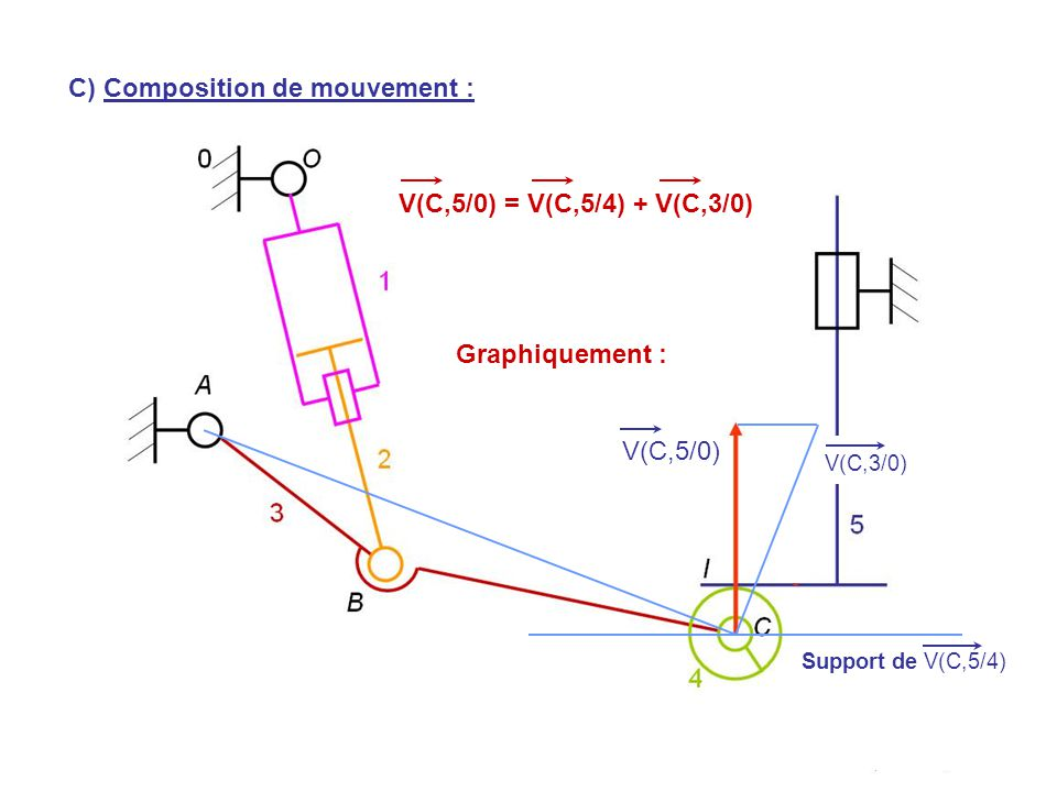 V(H,5/0) V(C,5/0) Support de V(C,5/4) V(C,5/0) = V(C,5/4) + V(C,3/0) C) Composition de mouvement : V(C,3/0) Graphiquement :