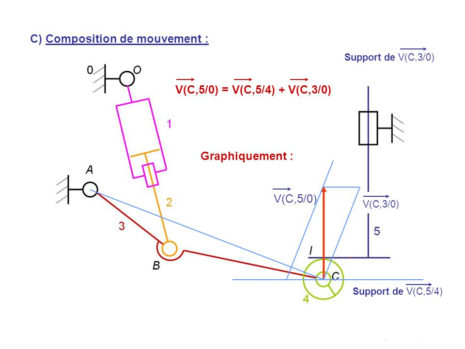 V(H,5/0) V(C,5/0) Support de V(C,5/4) Support de V(C,3/0) V(C,5/0) = V(C,5/4) + V(C,3/0) C) Composition de mouvement : Graphiquement : V(C,3/0)