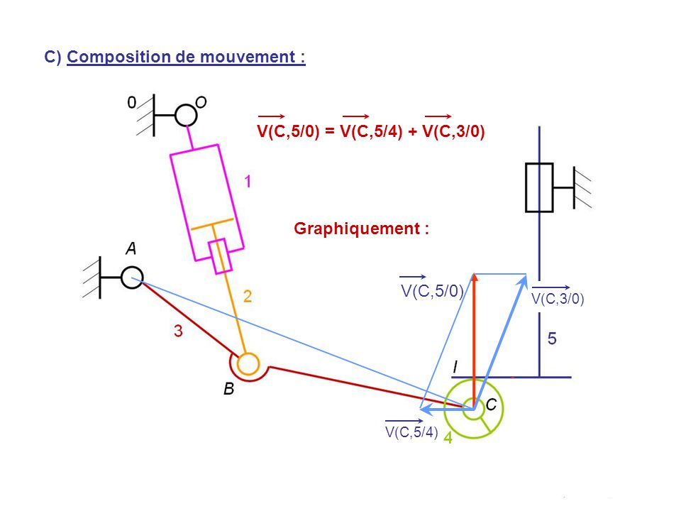 V(H,5/0) V(C,5/0) V(C,5/4) V(C,5/0) = V(C,5/4) + V(C,3/0) C) Composition de mouvement : V(C,3/0) Graphiquement :