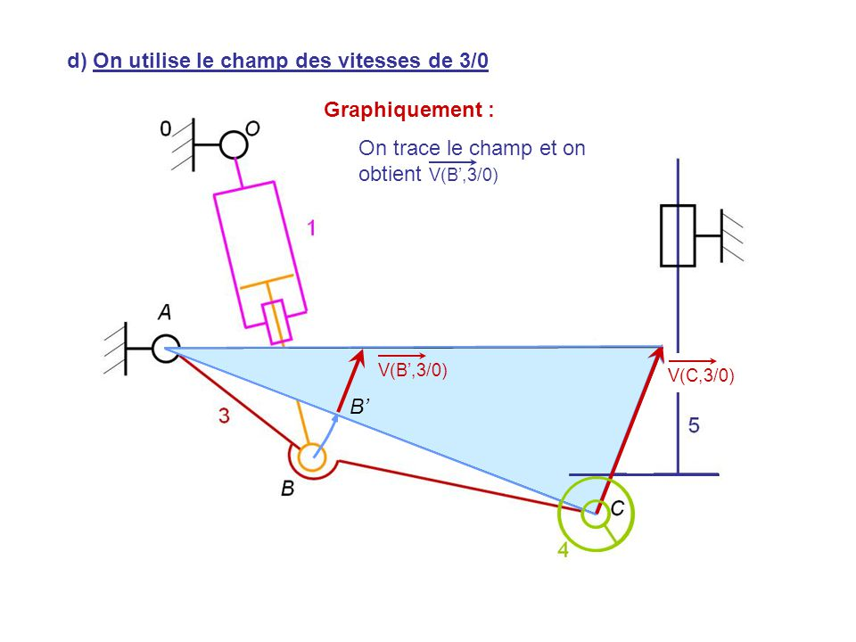 V(H,5/0) V(C,3/0) d) On utilise le champ des vitesses de 3/0 Graphiquement : On trace le champ et on obtient V(B',3/0) B' V(B',3/0)