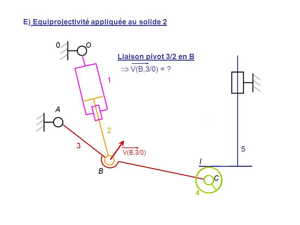V(H,5/0) V(B,3/0) E) Equiprojectivité appliquée au solide 2 Liaison pivot 3/2 en B  V(B,3/0) = ?