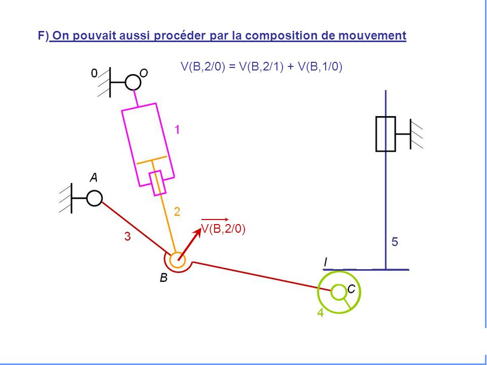 V(H,5/0) F) On pouvait aussi procéder par la composition de mouvement V(B,2/0) V(B,2/0) = V(B,2/1) + V(B,1/0)