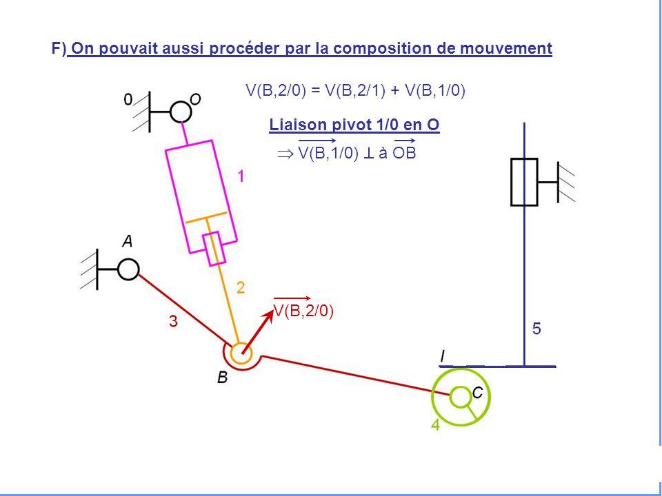 V(H,5/0) F) On pouvait aussi procéder par la composition de mouvement V(B,2/0) V(B,2/0) = V(B,2/1) + V(B,1/0) Liaison pivot 1/0 en O  V(B,1/0)  à OB