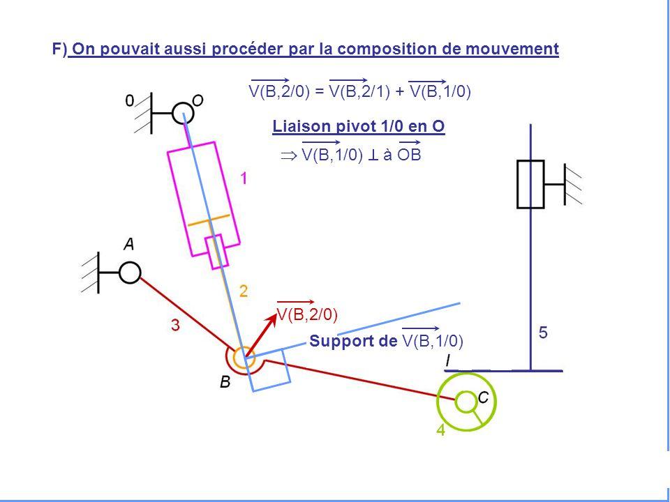 V(H,5/0) F) On pouvait aussi procéder par la composition de mouvement V(B,2/0) = V(B,2/1) + V(B,1/0) V(B,2/0) Liaison pivot 1/0 en O  V(B,1/0)  à OB Support de V(B,1/0)
