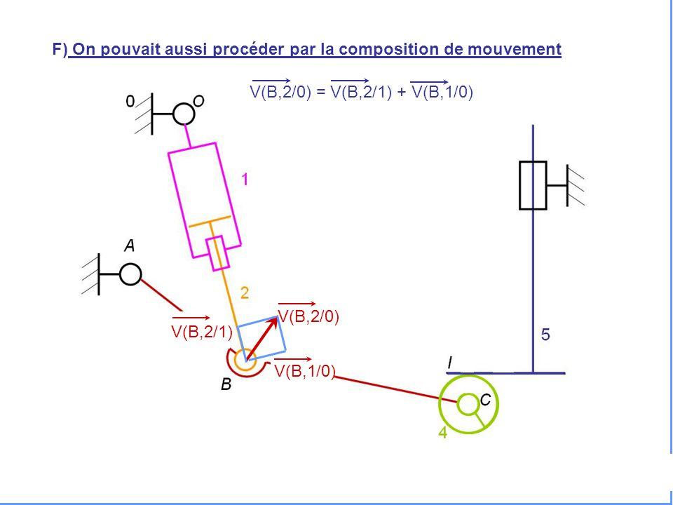V(H,5/0) F) On pouvait aussi procéder par la composition de mouvement V(B,2/0) = V(B,2/1) + V(B,1/0) V(B,2/0) V(B,1/0) V(B,2/1)