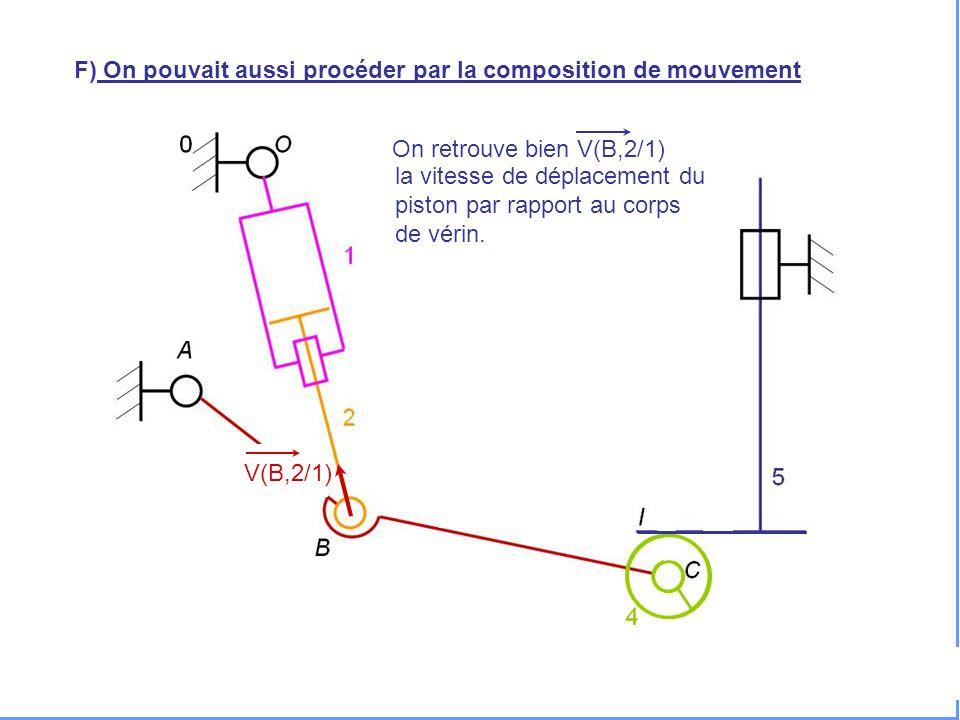 V(H,5/0) F) On pouvait aussi procéder par la composition de mouvement On retrouve bien V(B,2/1) V(B,2/1) la vitesse de déplacement du piston par rappo