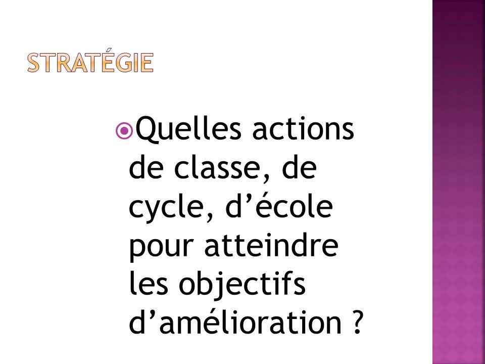  Quelles actions de classe, de cycle, d'école pour atteindre les objectifs d'amélioration ?