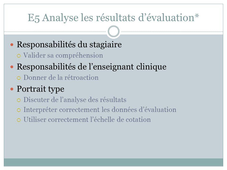 E5 Analyse les résultats d'évaluation* Responsabilités du stagiaire  Valider sa compréhension Responsabilités de l'enseignant clinique  Donner de la rétroaction Portrait type  Discuter de l'analyse des résultats  Interpréter correctement les données d'évaluation  Utiliser correctement l'échelle de cotation