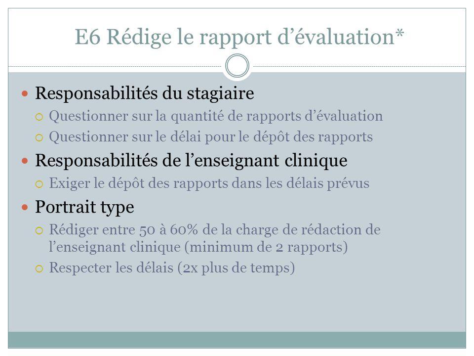 E6 Rédige le rapport d'évaluation* Responsabilités du stagiaire  Questionner sur la quantité de rapports d'évaluation  Questionner sur le délai pour le dépôt des rapports Responsabilités de l'enseignant clinique  Exiger le dépôt des rapports dans les délais prévus Portrait type  Rédiger entre 50 à 60% de la charge de rédaction de l'enseignant clinique (minimum de 2 rapports)  Respecter les délais (2x plus de temps)