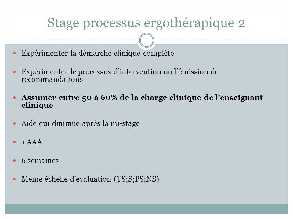 Stage processus ergothérapique 2 Expérimenter la démarche clinique complète Expérimenter le processus d'intervention ou l'émission de recommandations Assumer entre 50 à 60% de la charge clinique de l'enseignant clinique Aide qui diminue après la mi-stage 1 AAA 6 semaines Même échelle d'évaluation (TS;S;PS;NS)