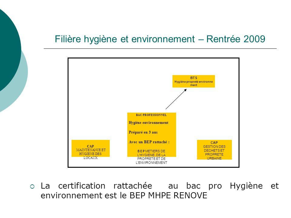 Filière hygiène et environnement – Rentrée 2009 BAC PROFESSIONNEL Hygiène environnement Préparé en 3 ans Avec un BEP rattaché : B E P METIERS DE L'HYG