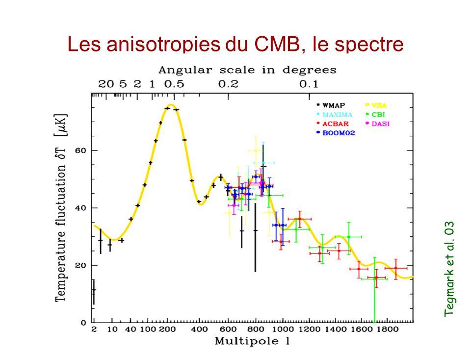 Un autre effet sur les fluctuations du CMB est l'amortissement de Silk qui est dû à la durée finie de la recombinaison: à petite échelle, de l'ordre d