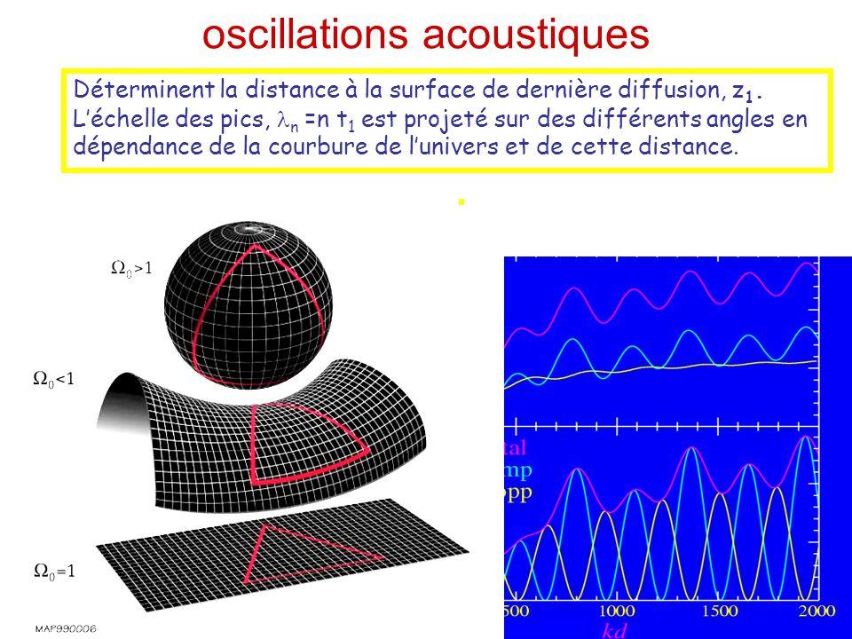 Les paramètres cosmologiques Le spectre de fluctuations du CMB ne dépend pas seulement des fluctuations initiales de l'inflation, A n s, T/S, n T, mai