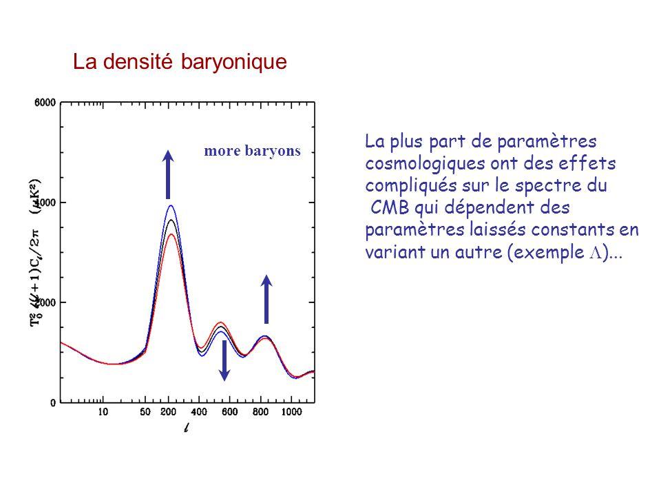 oscillations acoustiques Déterminent la distance à la surface de dernière diffusion, z 1. L'échelle des pics, n =n t 1 est projeté sur des différents
