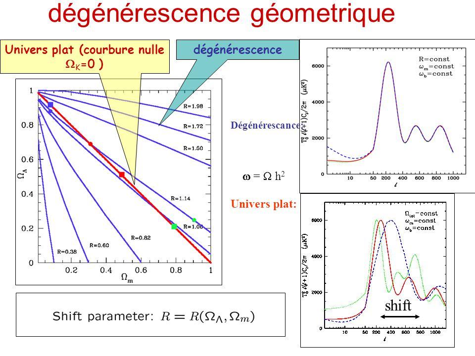 more baryons La plus part de paramètres cosmologiques ont des effets compliqués sur le spectre du CMB qui dépendent des paramètres laissés constants en variant un autre (exemple  )...