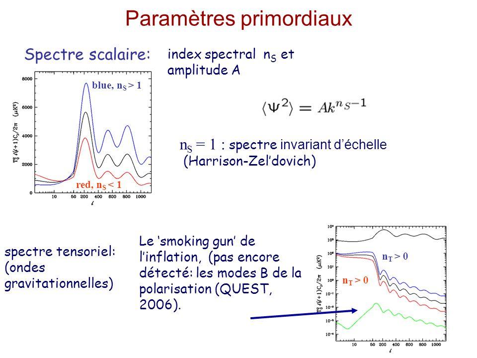 dégénérescence géometrique dégénérescenceUnivers plat (courbure nulle  K =0 ) Dégénérescance: shift Univers plat:  =  h 2
