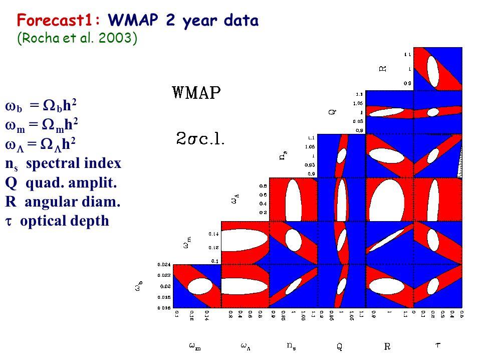 paramètres cosmologiques mesurés Attention: PLATITUDE imposée!!.