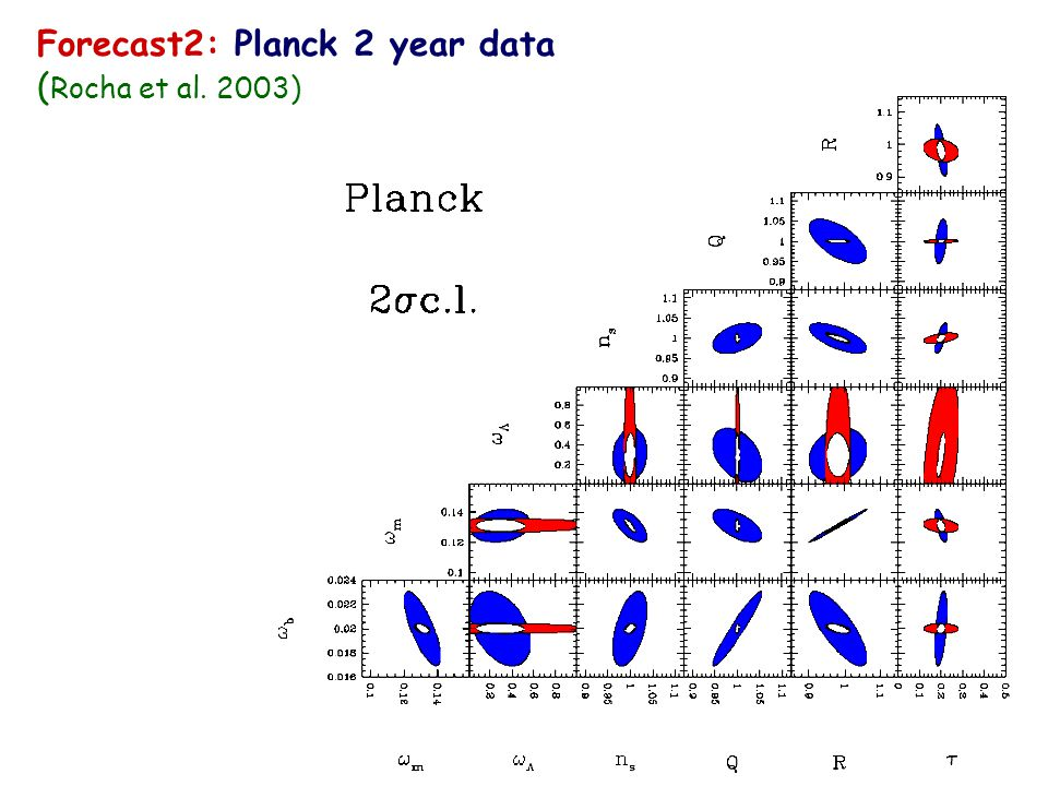Forecast1: WMAP 2 year data (Rocha et al. 2003)  b =  b h 2  m =  m h 2   =   h 2 n s spectral index Q quad. amplit. R angular diam.  optica